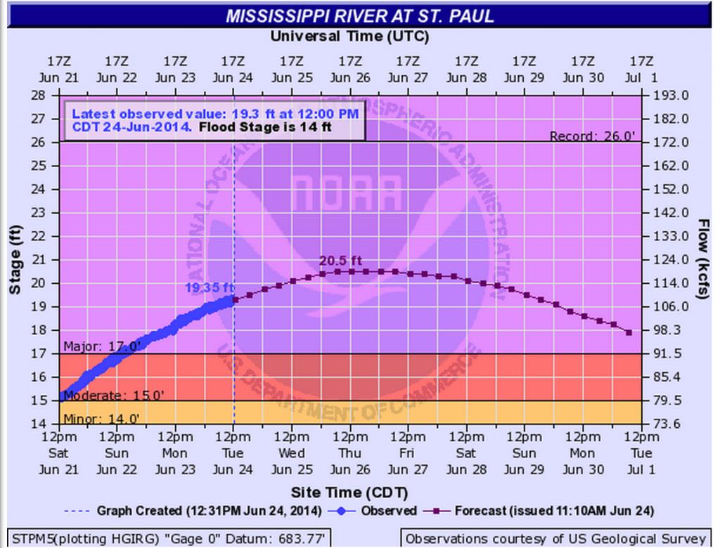 Saint Paul Mississippi River Flooding Saint Paul